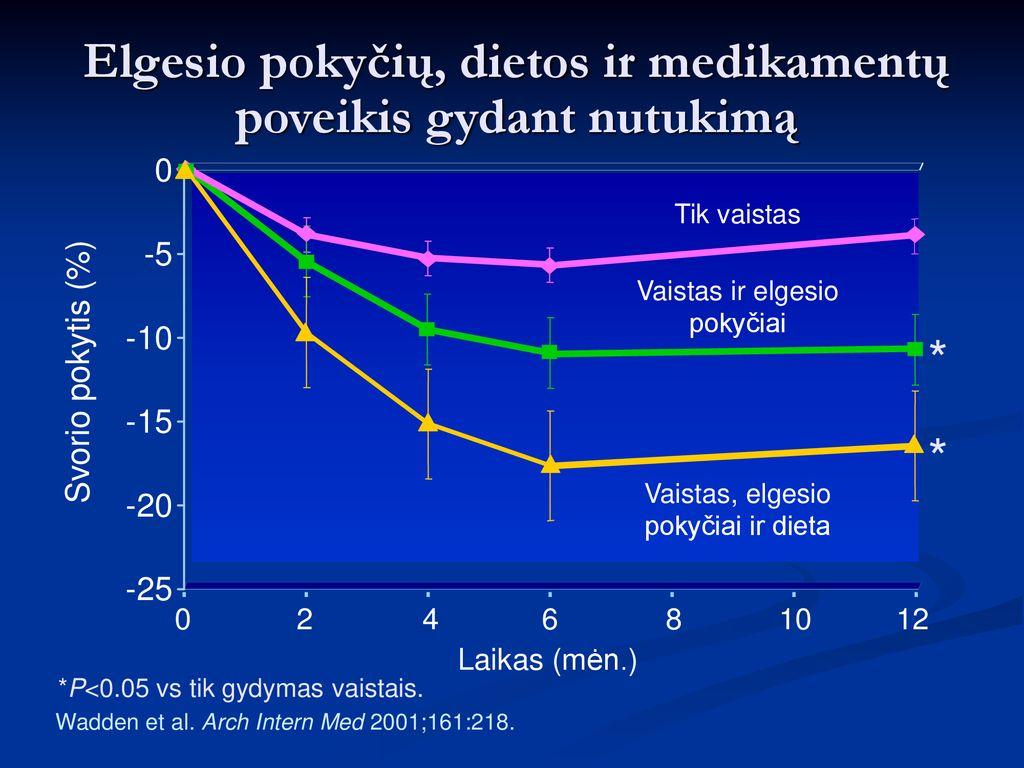 Cukrinis diabeto gydymas, sergant širdies ir kraujagyslių ir inkstų ligomis (I)