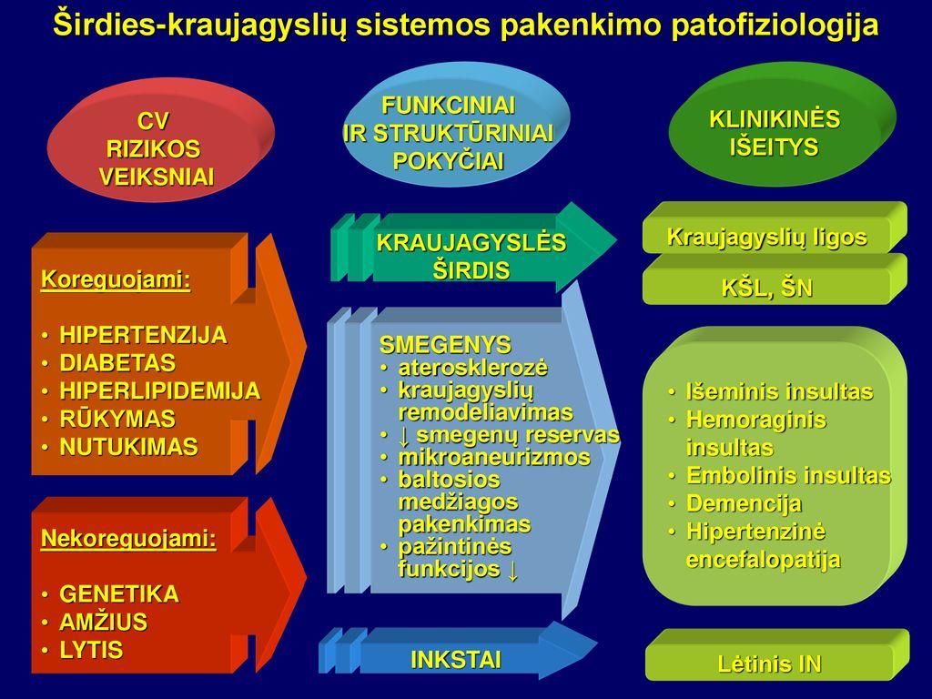 hipertenzijos stadijų gydymas