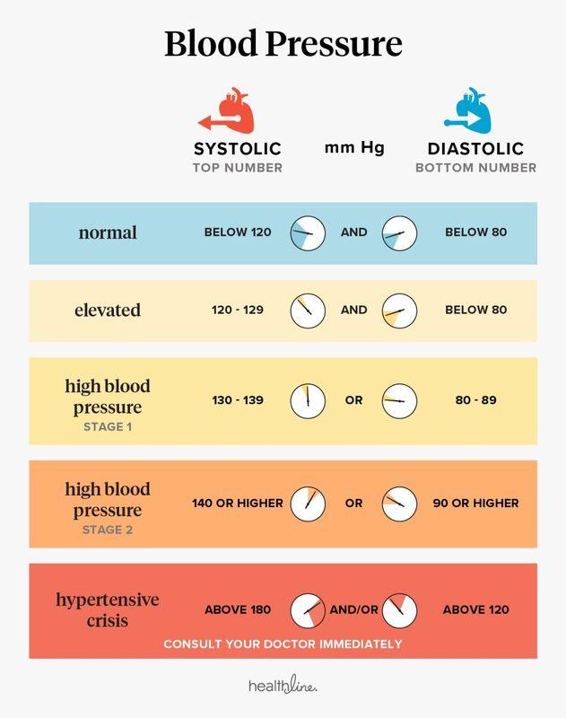 ką reiškia hipertenzijos 1 laipsnio rizika?)