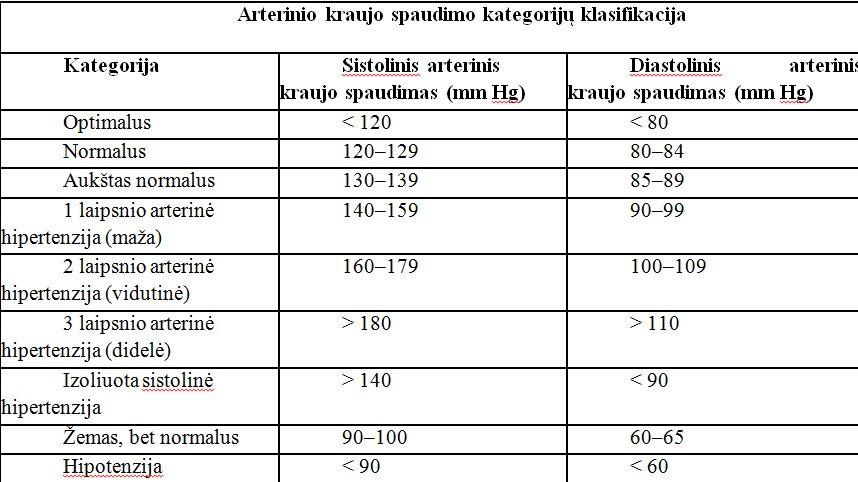 hipertenzijos lentelė