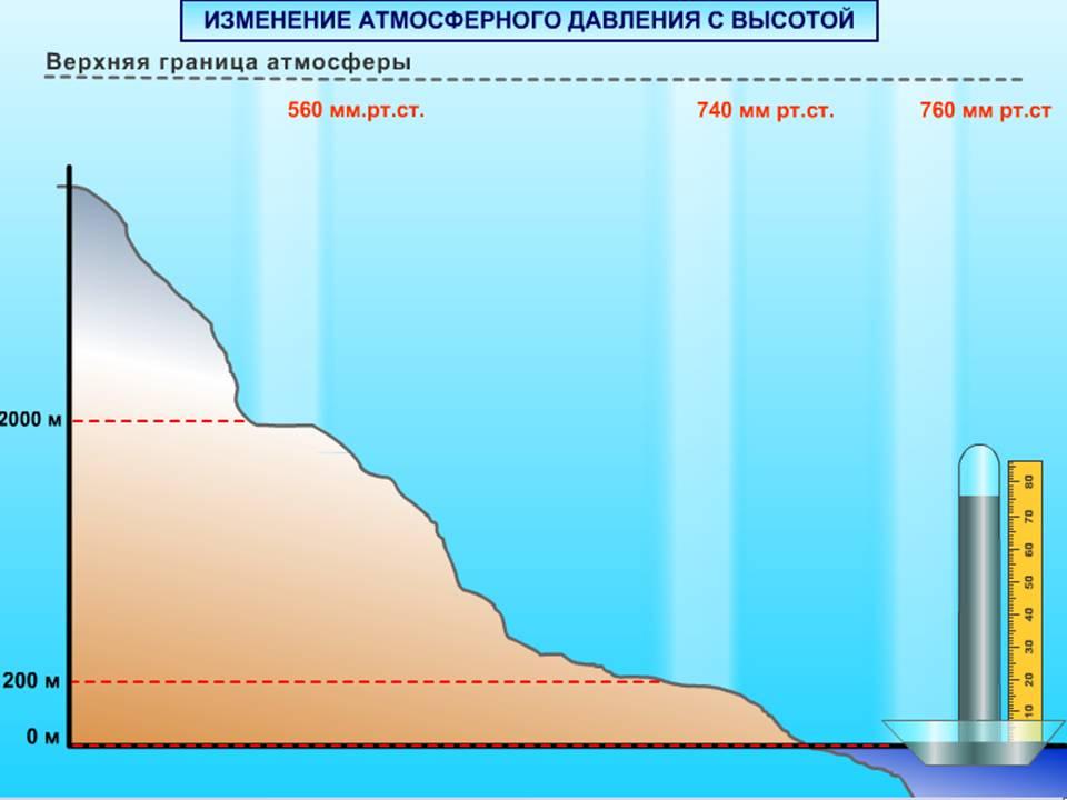 hipertenzija sergančių žmonių atmosferos slėgio įtaka)