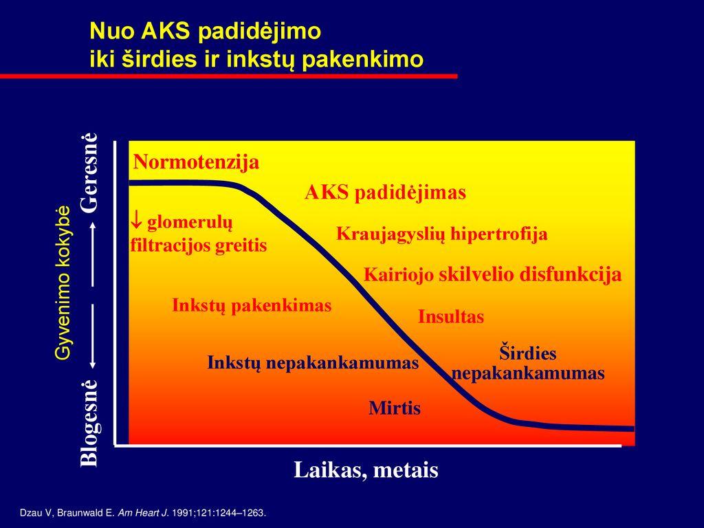 kaip blogėja regėjimas sergant hipertenzija)