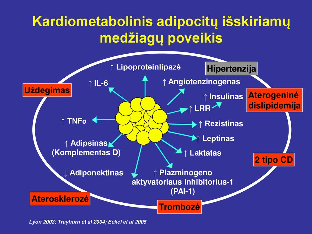 vėl kardio dėl hipertenzijos