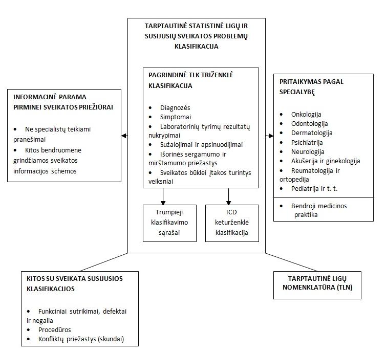 TLK-10: I10 — Pirminė (esencialinė) hipertenzija