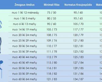 antras atidėjimas dėl hipertenzijos)