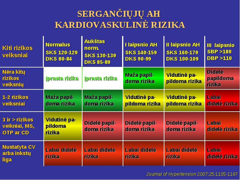 2 laipsnio hipertenzija, 1 rizikos 1 rizika