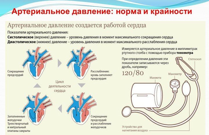 mažesnis slėgis esant hipertenzijai)