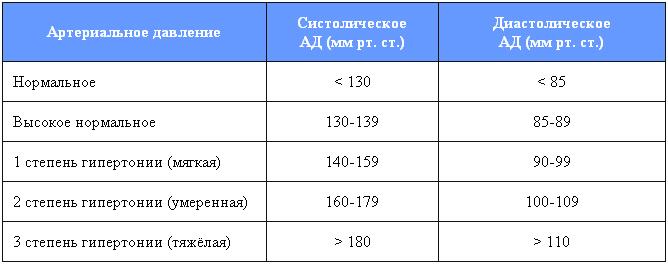 hipertenzijos slėgio lygis asanų kompleksas hipertenzijai gydyti