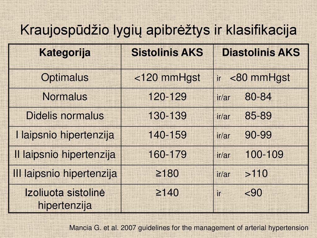 širdies ligos hipertenzija