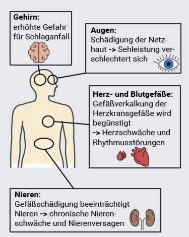 mažesnis slėgis esant hipertenzijai