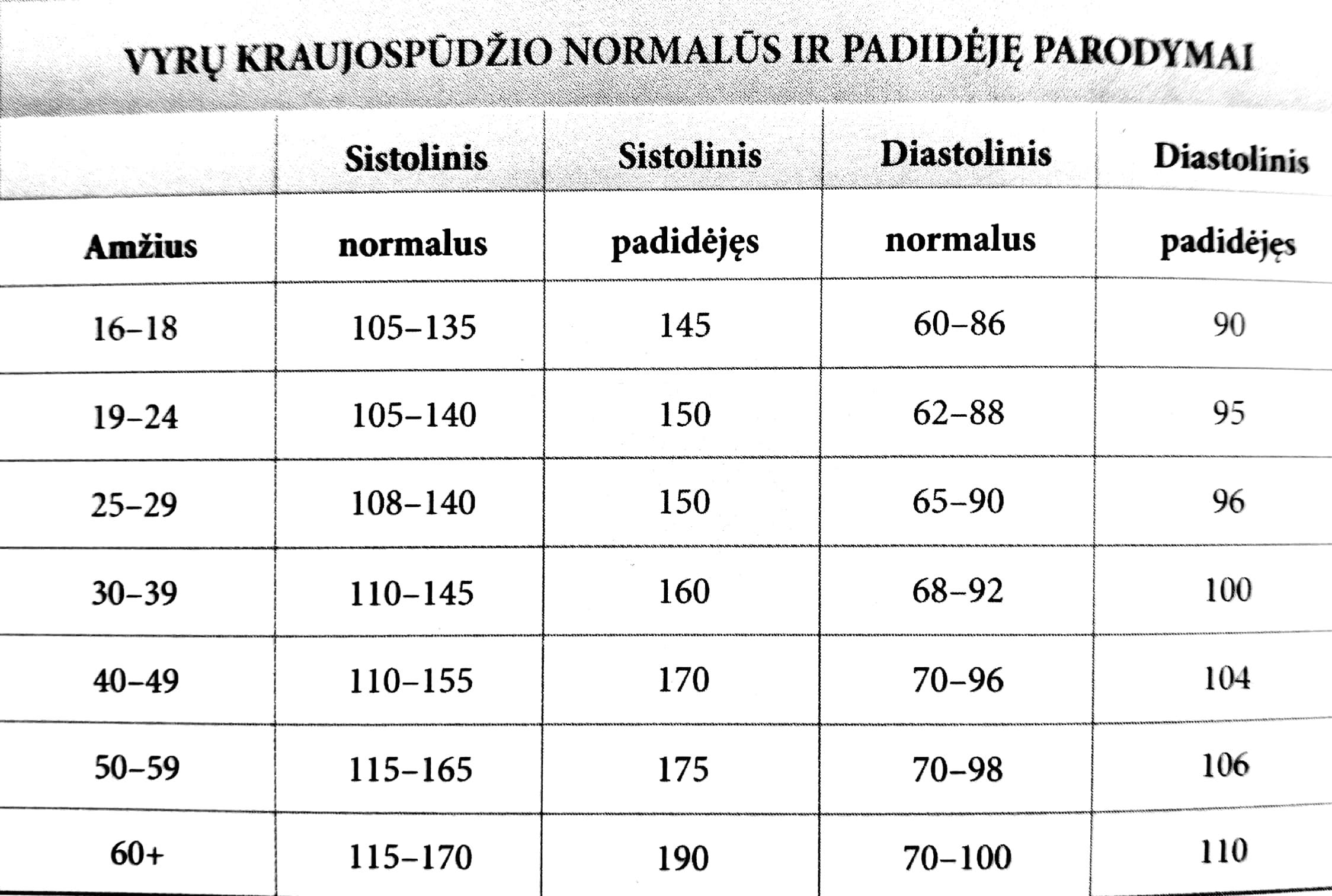 širdies hipertenzija yra normali)