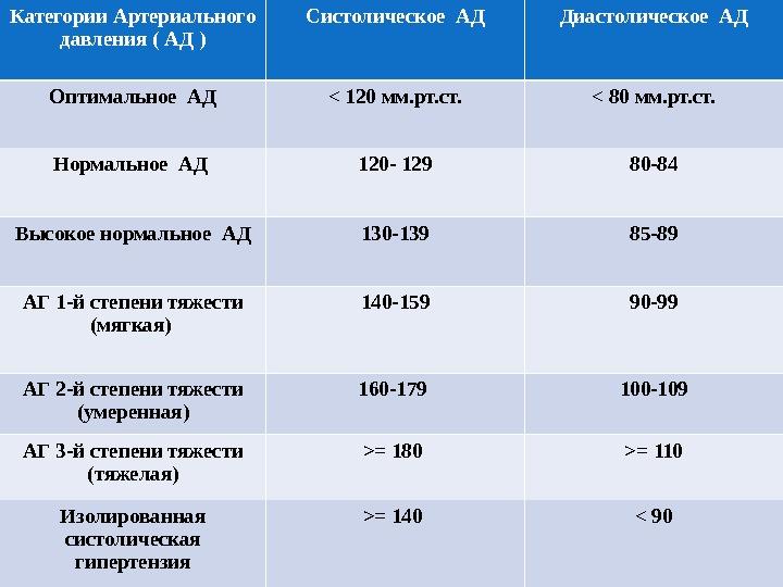 hipertenzijos slėgio rodikliai)