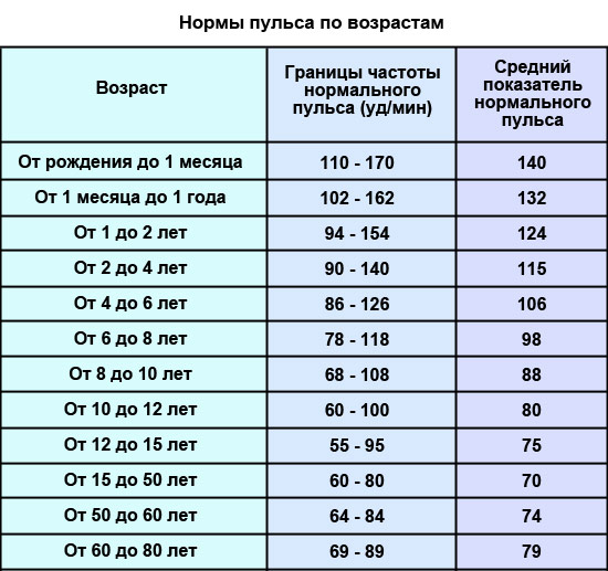 žemas pulsas su hipertenzija)