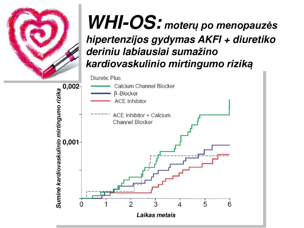 moterų hipertenzija menopauzėje