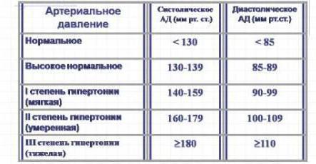 hipertenzijos slėgio norma