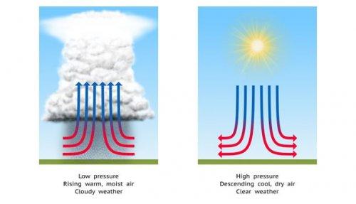 oro ir hipertenzijos slėgis