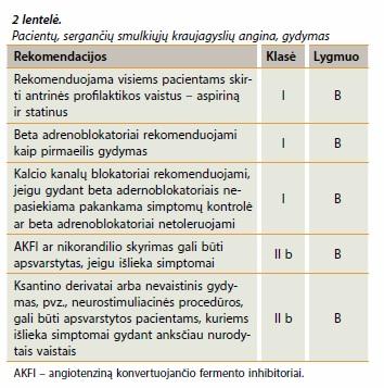 krūtinės anginos hipertenzijos gydymas)