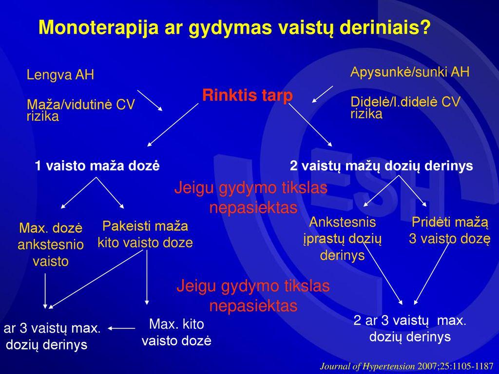 50 metų vyrų hipertenzijos gydymas)