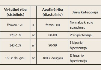 pakilti pėdų hipertenzija)
