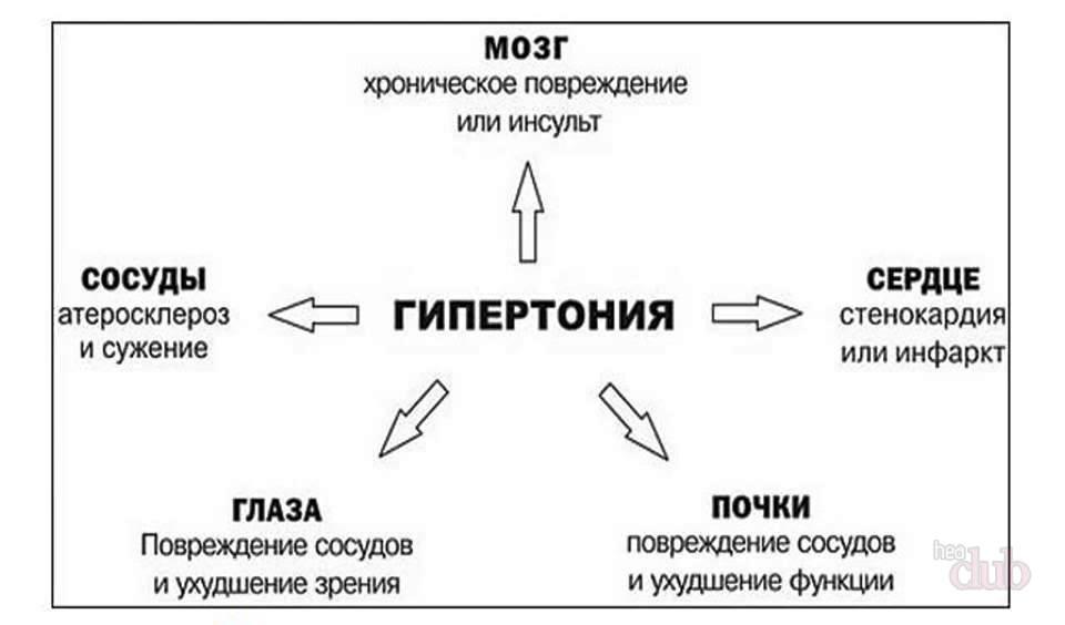 klinikinės hipertenzijos apraiškos)