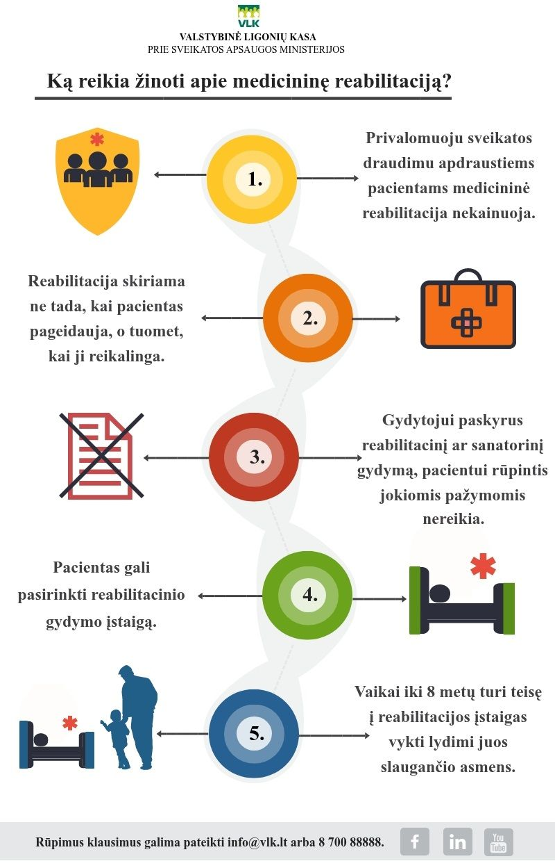 hipertenzija fizinė reabilitacija
