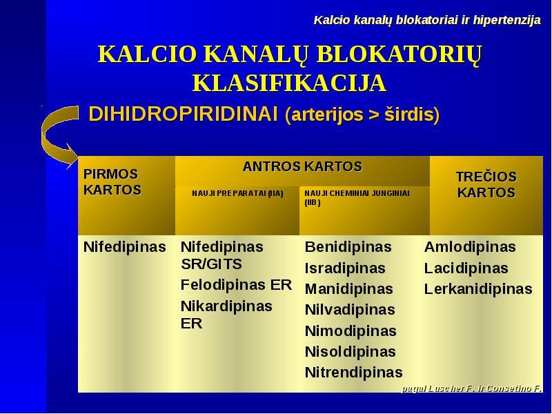 Antrosios kartos vaistai nuo hipertenzijos)