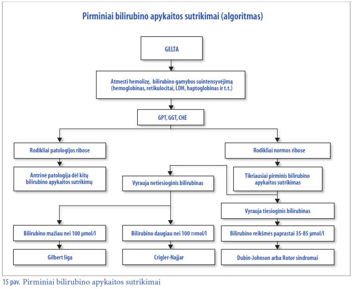 bilirubinas nuo hipertenzijos