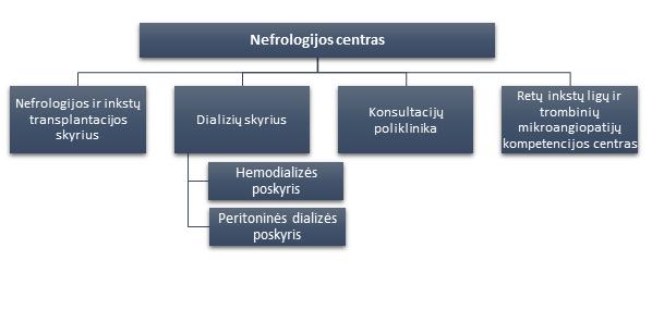 Nefrologijos centras