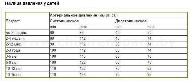 Kraujo spaudimo amžiaus normos. Žmogaus spaudimas: amžiaus norma.