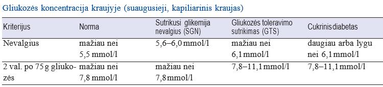 cukraus kiekis kraujyje ir vaistai nuo hipertenzijos