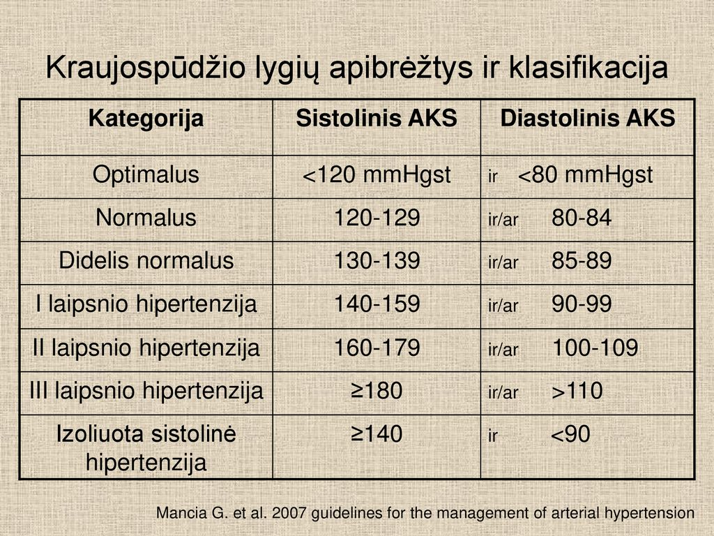 kas yra hipertenzija nuo 120 iki 70)