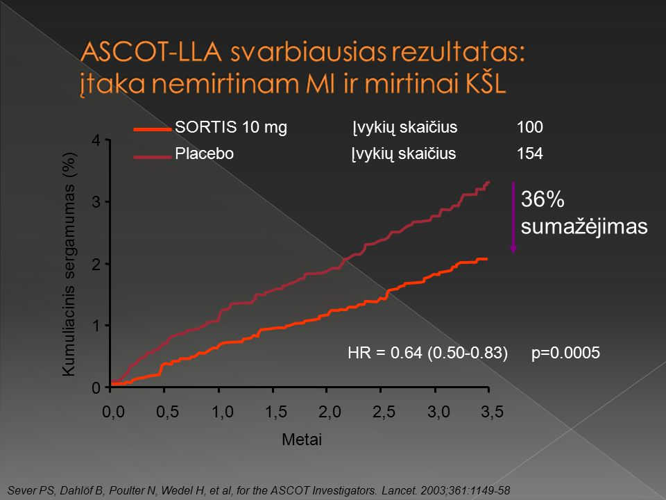 hipertenzija ir nauda