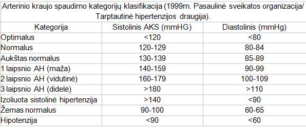 hipertenzijos klasifikavimas lentelėse
