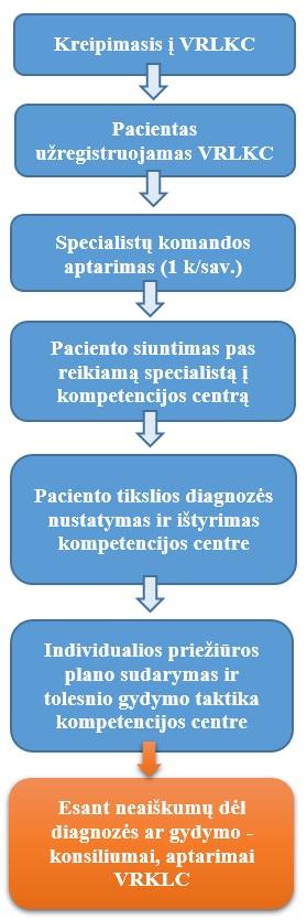 hipertenzija vaikams, simptomai ir gydymas)