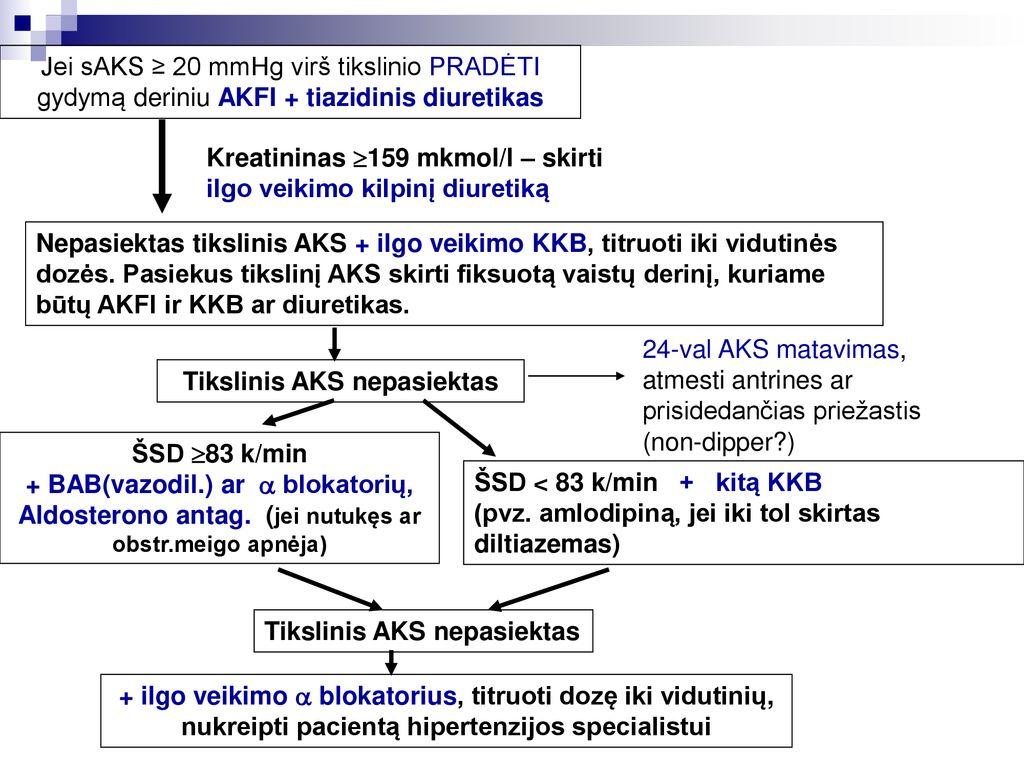 hipertenzijos gydymas minoksidilu