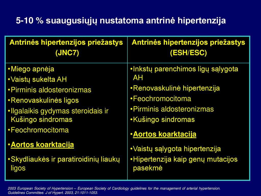 hipertenzija ligos priežastis iki