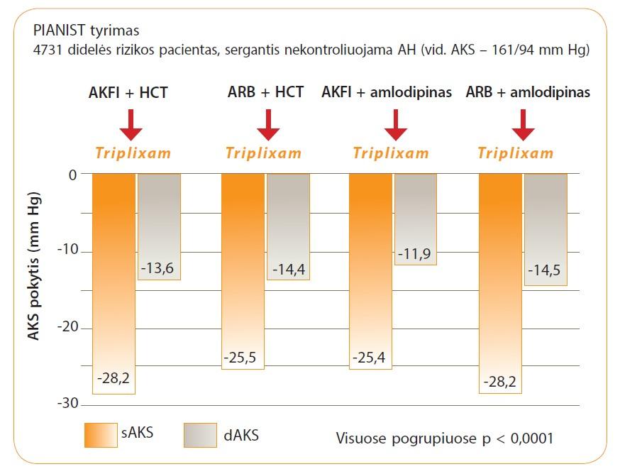 nauji antihipertenziniai vaistai nuo hipertenzijos