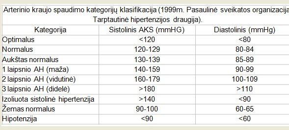 hipertenzijos normų lentelė