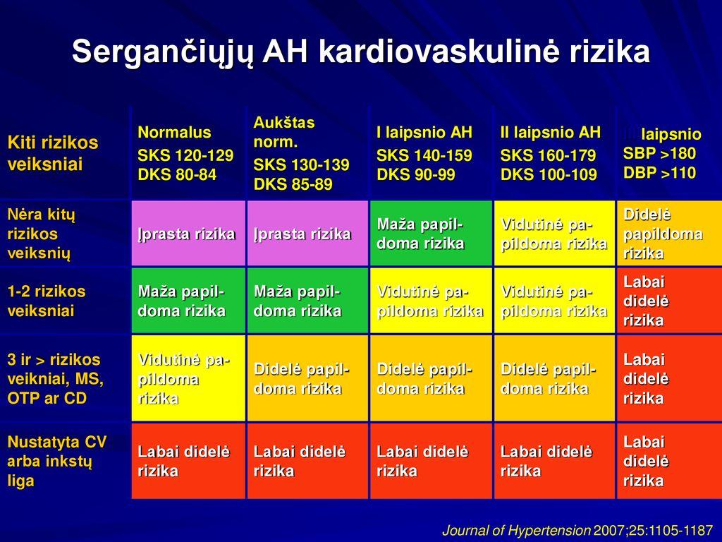 hipertenzija 2 laipsnio 3 rizikos grupė