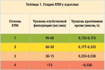 hipertenzija, kokia yra laipsnio stadijos rizika