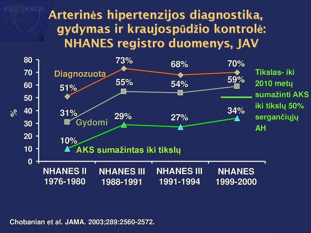 diagnozuotas hipertenzijos gydymas