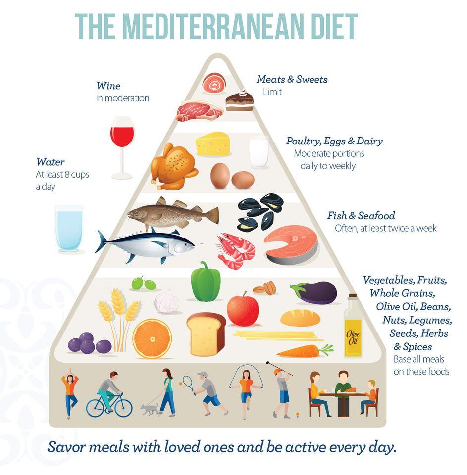 Mažai angliavandenių turinti dieta kenkia arterijoms