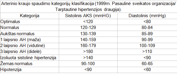 diastolinis kraujo spaudimas