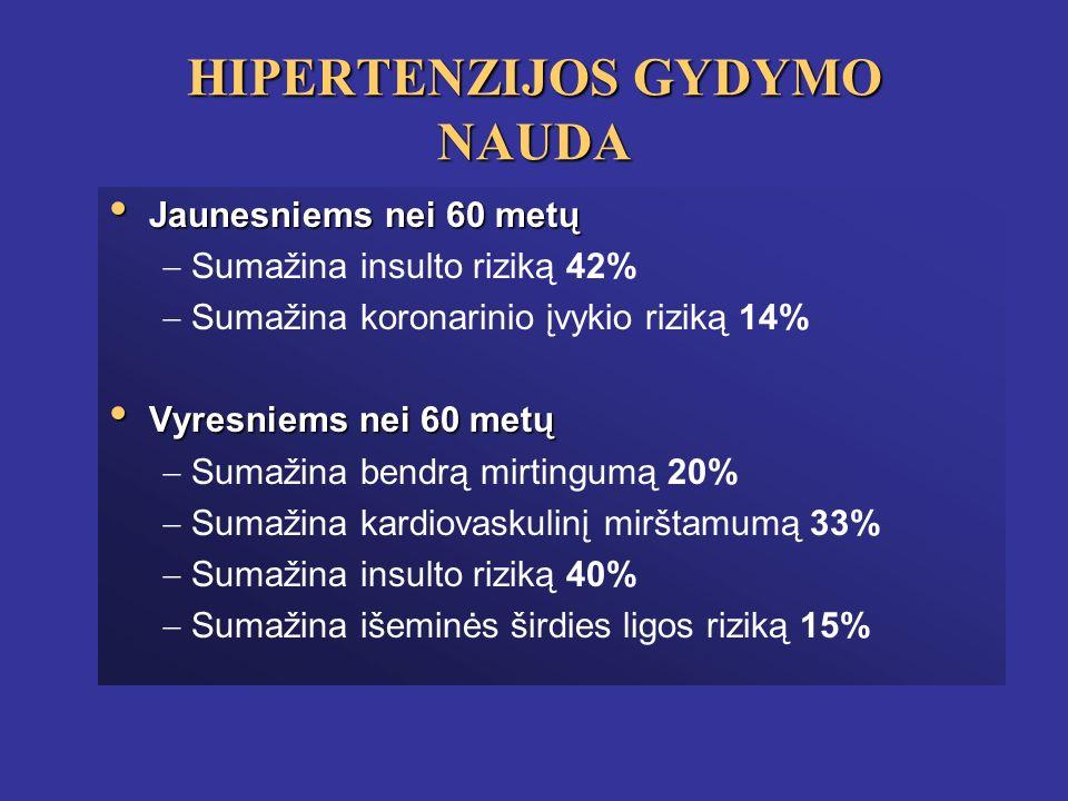 hipertenzijos gydymo taškas