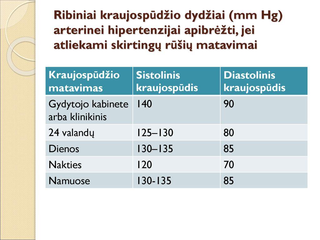 hipertenzija geriausi vaistai