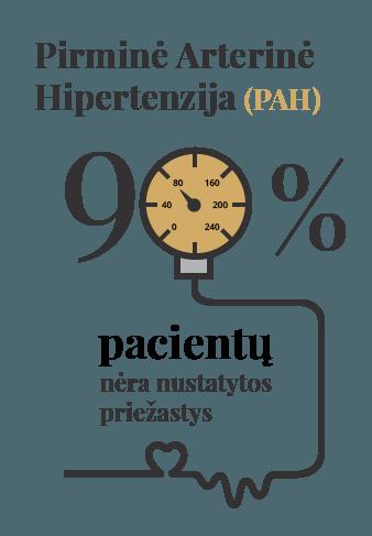 hipertenzija, kurią sukelia