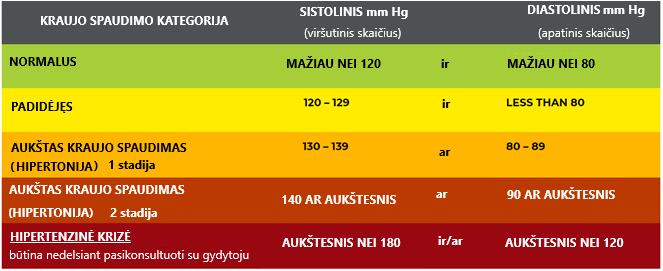 hipertenzijos savikontrolė)
