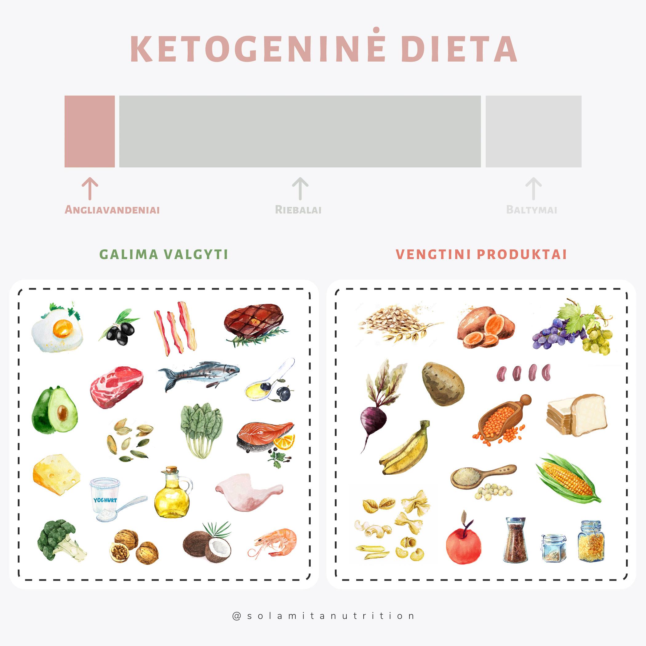 dietos, skatinančios širdies sveikatą