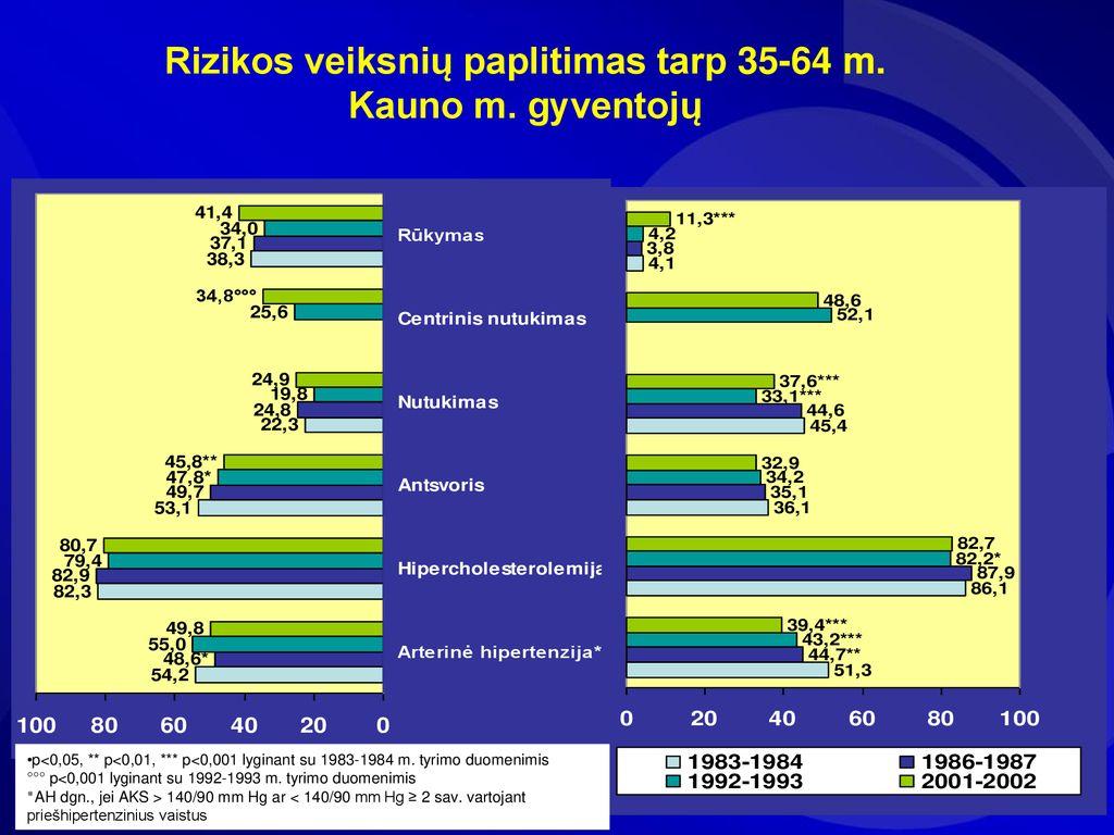hipertenzija 3 laipsnių rizika 4 kas tai yra