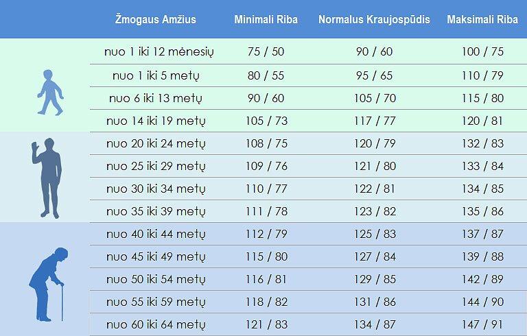 žemas diastolinis spaudimas)